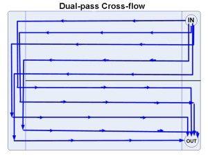 dual-pass cross-flow radiator 240mm