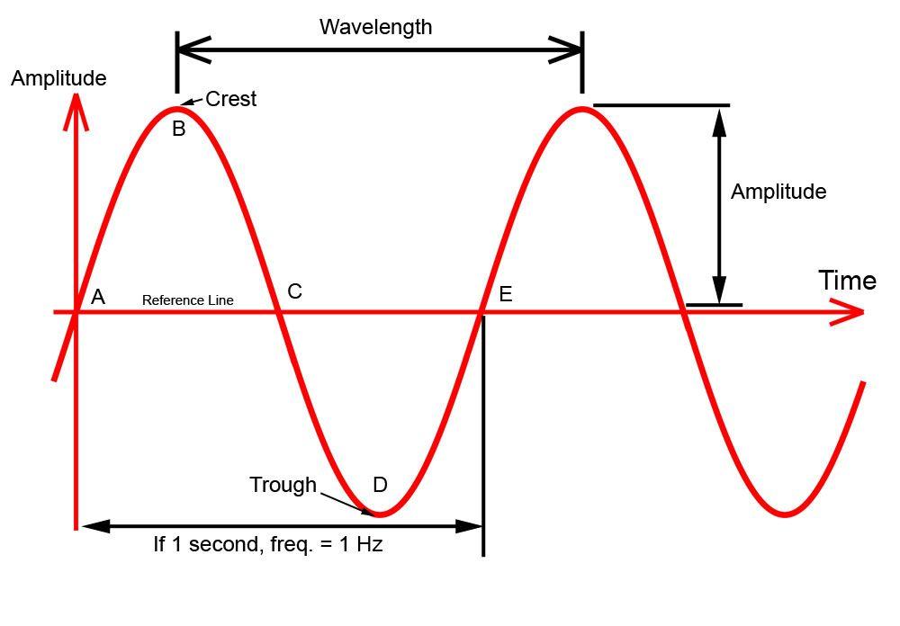 billavista com atv tech article by billavista rh billavista com radio waves electromagnetic diagram radio wave circuit diagram
