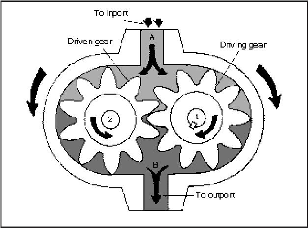 Labeled Gearbox Diagram further 1399145 Quick Dumb Question in addition Schematic Diagram Of An Electro Hydraulic Steering System fig1 281612404 besides Index further P 0900c152800380b1. on steering gear system diagram in understanding