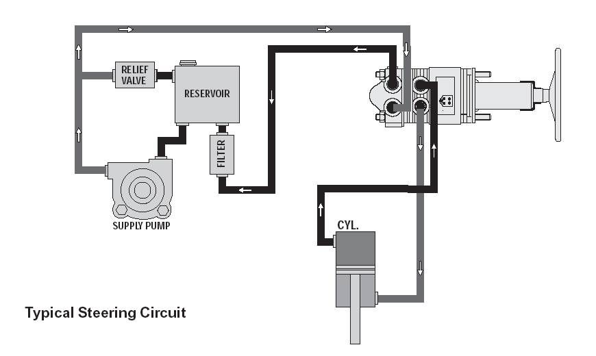 Hydraulic Power Diagram : Billavista hydraulic steering bible tech article by