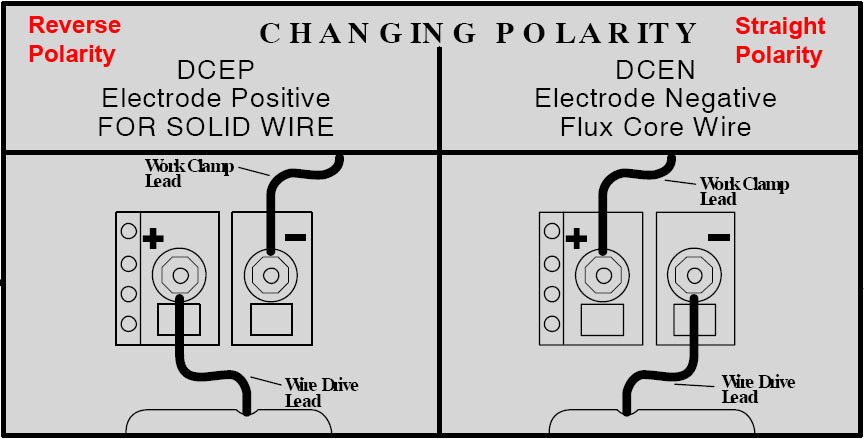 changing polarity mod correct way to wire a plug 10 on correct way to wire a plug