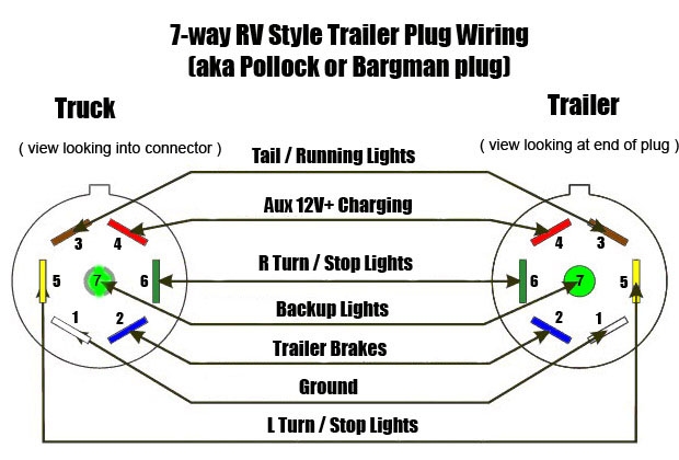 ford 7 pin trailer plug wiring diagram wiring diagram and hernes